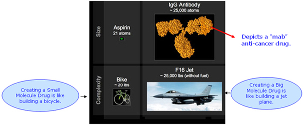 A mab anti-cancer drug is equal to 25,000 atoms. Comparing it to an aspirin is like comparing an F16 Jet to a Bike.